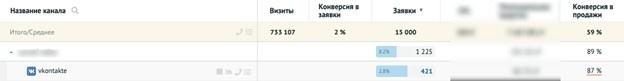 Кейс: Как продвигать товарку в узкой нише с бюджетом более 550 000 рублей, изображение №17