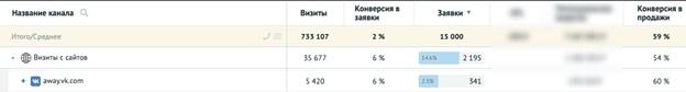 Кейс: Как продвигать товарку в узкой нише с бюджетом более 550 000 рублей, изображение №18